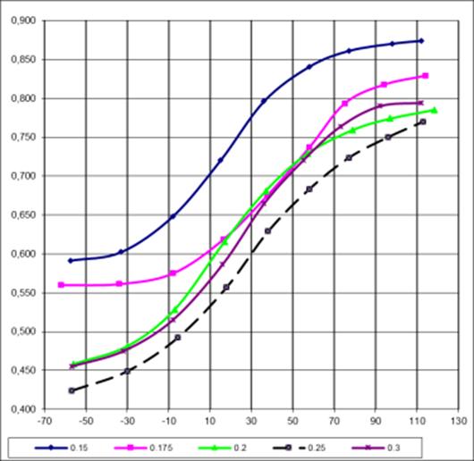 Зависимость излучательной от температуры соединения BaTi(1-х)Zr(х)O3 от концетрации замещающего элемента
