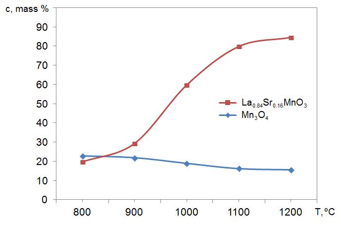 Зависимость концентрации манганита лантана с частично замещенными катионами стронция от температуры синтеза