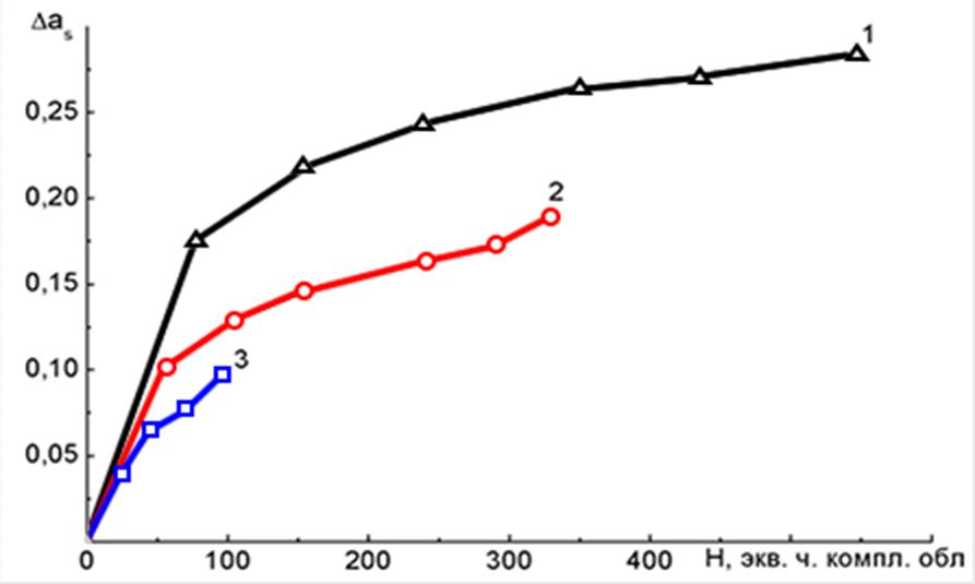 Кинетика изменения коэффициента поглощения покрытий на основе порошков диоксида циркония не модифицированного (1) и модифицированных наночастицами оксида алюминия с концентрацией 1масс% (2) и 3 мас% (3) при комплексном облучении ЭМИ + электроны + протоны