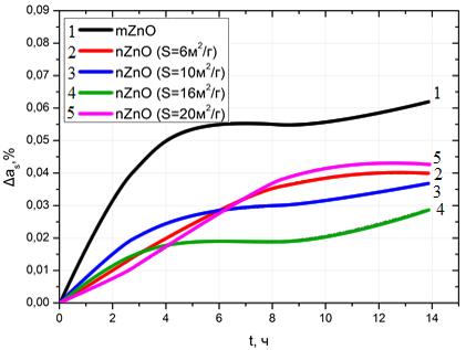 Зависимость деградации отражательной способности от времени облучения УФ наночастиц ZnO с различной удельной поверхностью