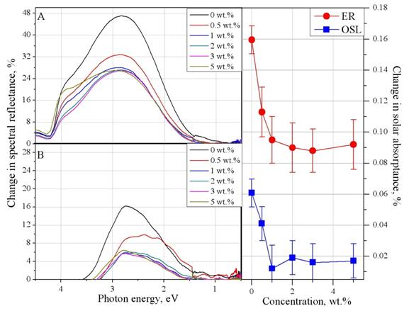 Изменение спектральной отражательной способности эпоксидной смолы (А) и кремнийорганического лака (Б), модифицированных нанопорошков ZrO2 после протонного облучения (ЕР=100 Ф=5x1015 см-2), их концентрационная зависимость изменения поглощательной способности солнечной (С).