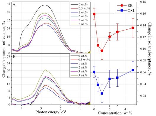 Изменение спектральной отражательной способности эпоксидной смолы (А) и кремнийорганического лака (Б), модифицированных нанопорошков SiO2 после протонного облучения (ЕР=100 Ф=5x1015 см-2), их концентрационная зависимость изменения поглощательной способности солнечной (С).