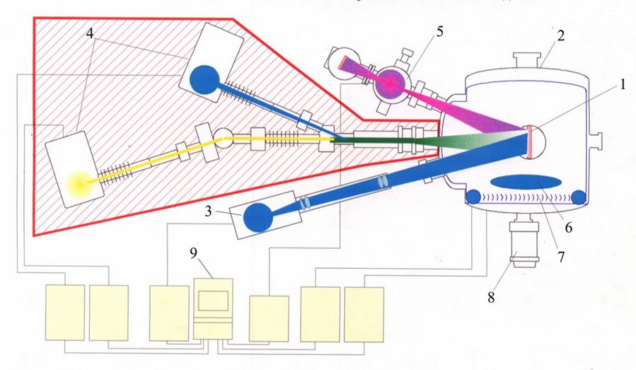 Схема иммитатора условий космического пространства с источниками электронов, протонов и солнечного электромагнитного излучения
