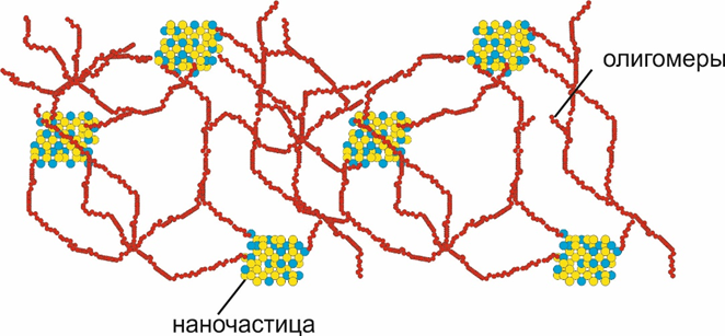 Схема сшивания радикалов облученного полимера на наночастицах