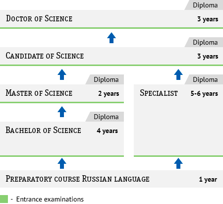 Russian System of Higher Education