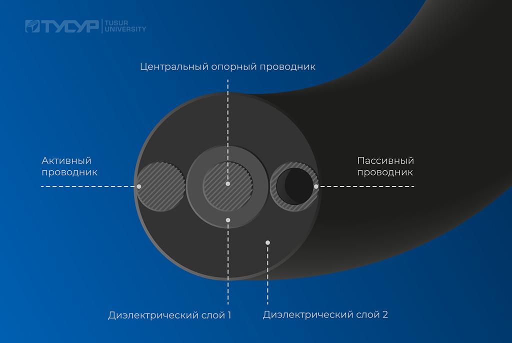 Изобретение сотрудников ТУСУРа позволит защитить радиоэлектронную аппаратуру от сверхкоротких импульсов