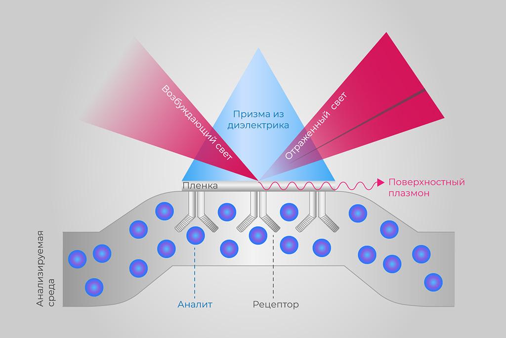 Учёные ТУСУРа разрабатывают оптические сенсоры на основе плёнки оксида индия