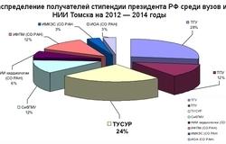 Президентские стипендиаты ТУСУРа отчитались онаучно-исследовательской работе