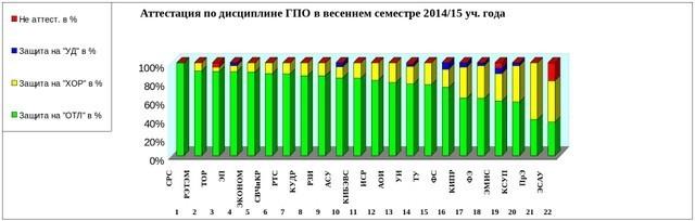 Подведены итоги аттестации проектов ГПОнакафедрах ТУСУР ввесеннем семестре 2014/2015 учебного года
