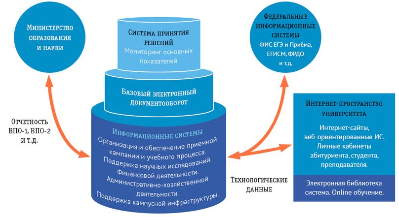 Информационное пространство ТУСУР
