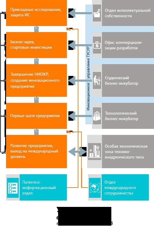 Инновационная инфраструктура ТУСУРа