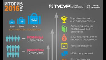 Студенческий бизнес-инкубатор «Дружба» ТУСУРа подвёл итоги 2016 года